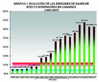 Canarias aumentó un 95% la emisión de gases invernadero